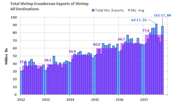 ANALYSIS: Ecuadorian Shrimp Exports Recover After Drop in August and September