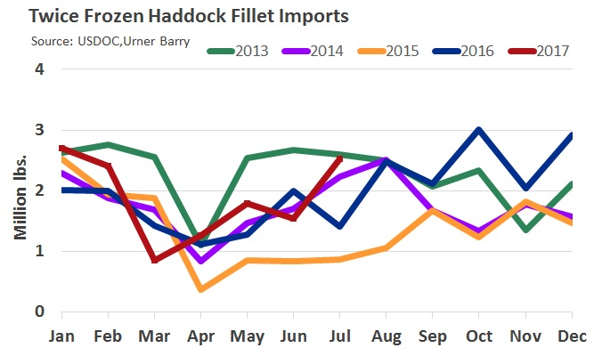 ANALYSIS: Twice Frozen Haddock Fillet Imports Up Sharply in July
