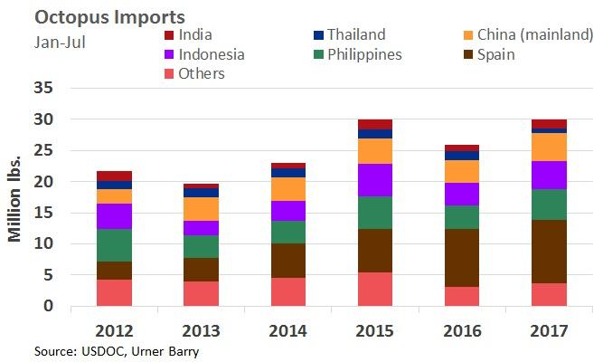 ANALYSIS: Octopus Imports Rebound Amid Flourishing Demand