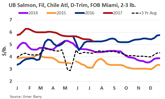 ANALYSIS: Chilean Salmon Fillets Adjust Lower Again; Supply Looks to be Increasing