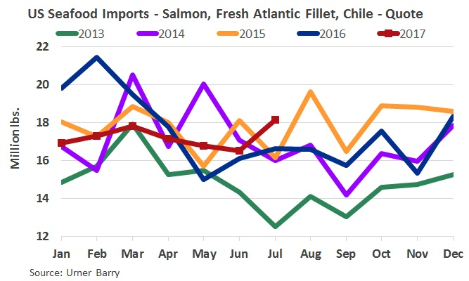 ANALYSIS: July Imports of Chilean Fresh Fillets Highest in 5 years