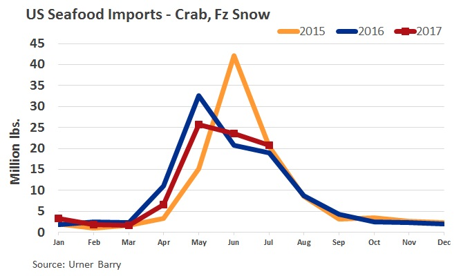 ANALYSIS: Snow Crab Imports Remain Down, Continue to Drop