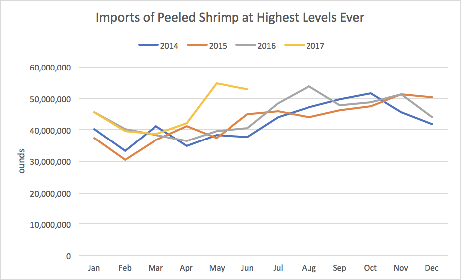 Shrimp Imports Continue at Record Pace, Up 15.7% in June Driven by Peeled Shrimp