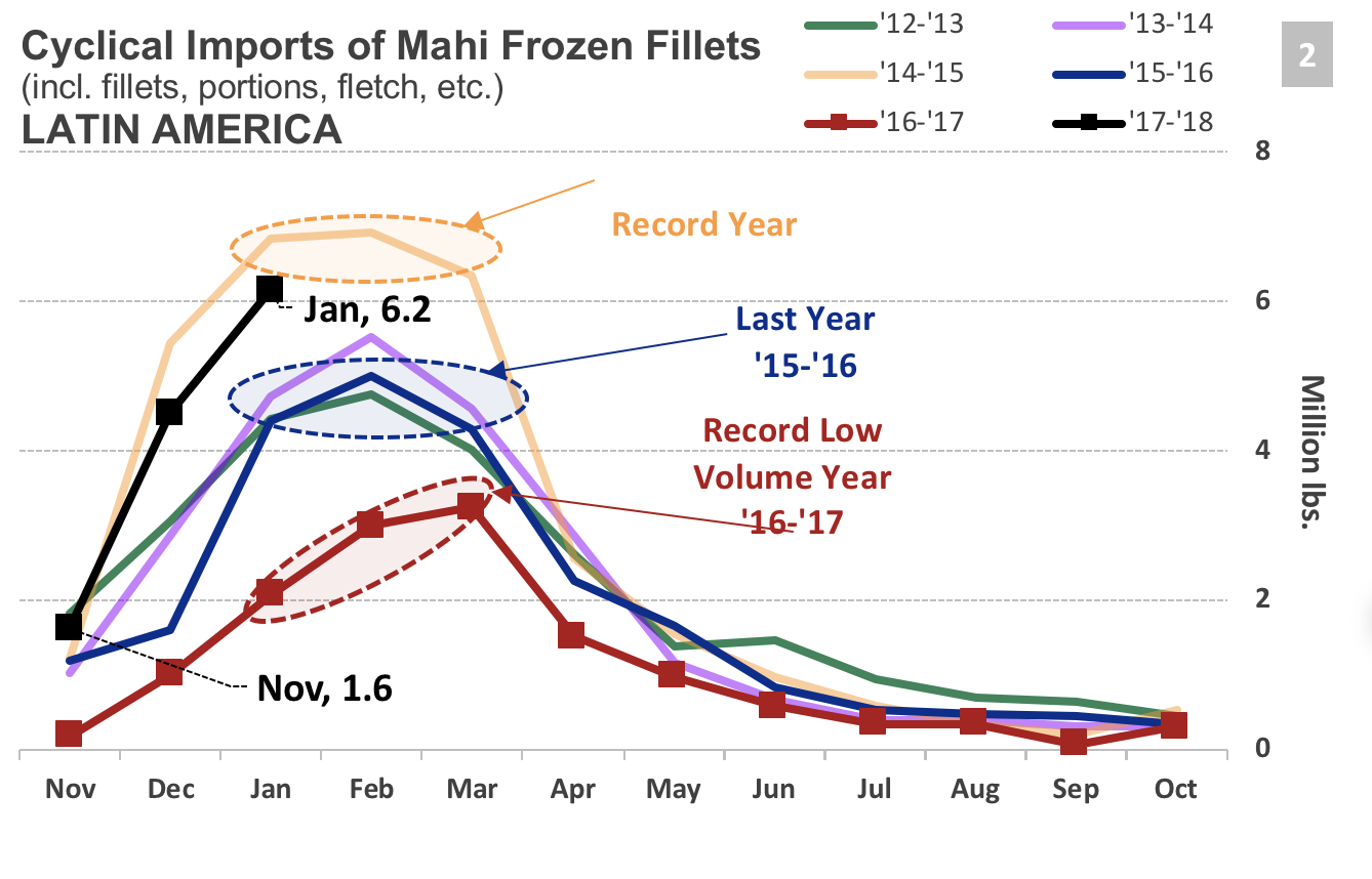 Frozen Mahi Supply Surging After Unbelievably Good Fishing in Peru