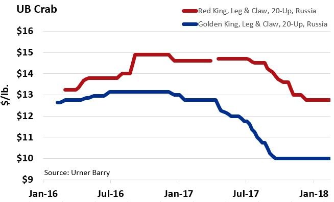 Price Gap Between Russian Red and Golden King Crab at Historic Levels