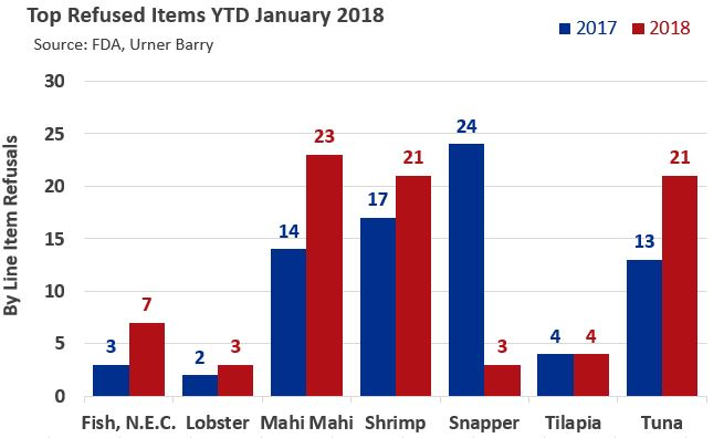 Total FDA Refusals Down for January 2018, But Most Top Items See Increase Compared to 2017