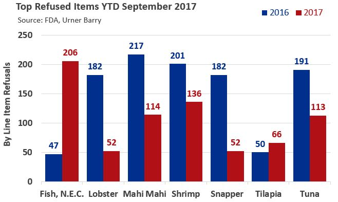 FDA Seafood Refusals Down in September, But Unclassified Fish is Up YTD