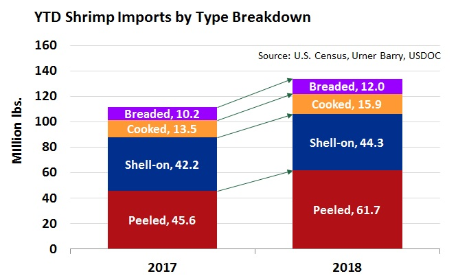 Feb 2018 Shrimp Imports From Indonesia, Ecuador and India Up as US Supplies Continue to Increase