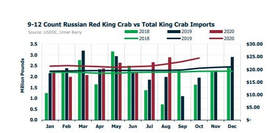 ANALYSIS: King Crab Demand Improving During Pandemic