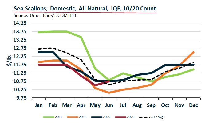 ANALYSIS: Upwards Pressure on the Scallop Market