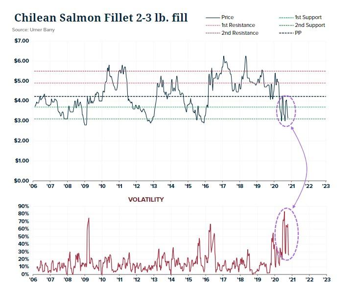 ANALYSIS: Farmed Salmon Retail Promotions Up; Average Price at Retail Down