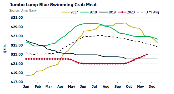 ANALYSIS: Blue Swimming Crab Meat Market Remains Firm