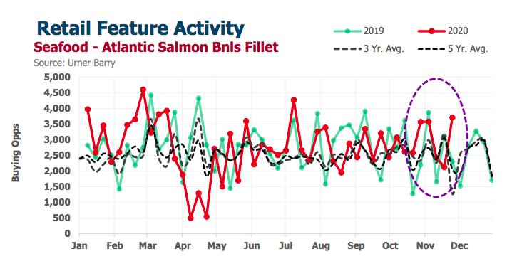 ANALYSIS: Pass the Salmon for Thanksgiving 2020