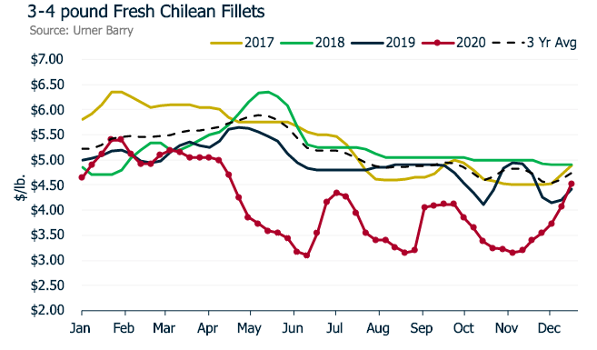 ANALYSIS: Farmed Salmon Market Continues to See Upward Pricing Pressure