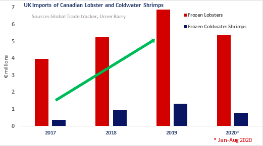 In the Nick of Time: Good News for Canadian Seafood Exports