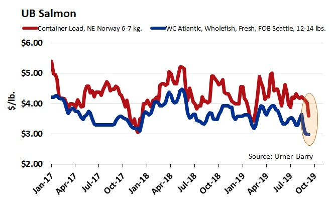 ANALYSIS: Atlantic Whole Farmed Salmon at 52-Week Lows; Weakness in Market