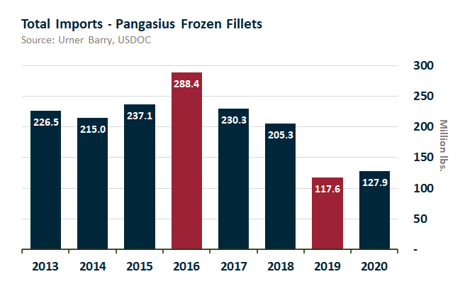 ANALYSIS: Pangasius Imports Gain 10 Million Pounds in 2020