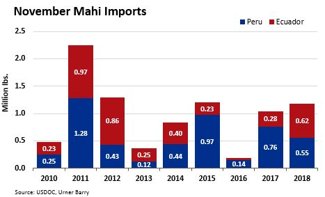 ANALYSIS: Mahi Imports Up 51% From October to November 2018