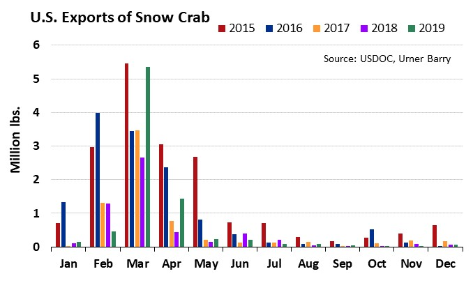 ANALYSIS: Alaska Snow Crab Begins to Trickle into U.S. Market