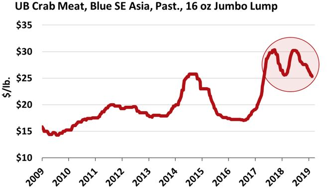 ANALYSIS: Weakness Continues in the Blue Swimming Crab Meat Market