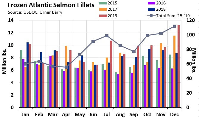 ANALYSIS: Frozen Atlantic Salmon Imports Hit All Time High in 2019
