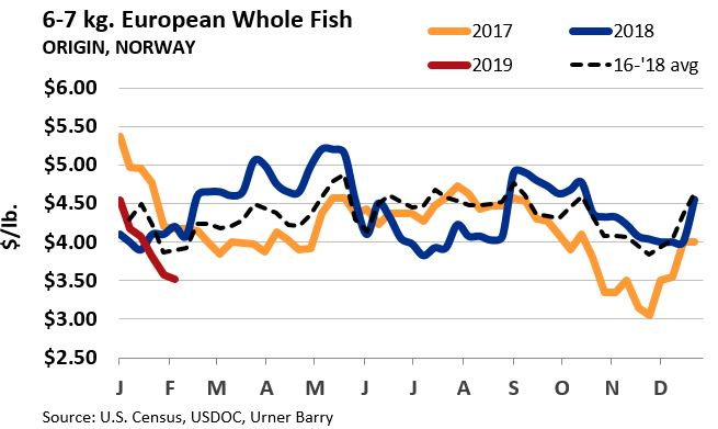 ANALYSIS: Through November All-time Highest Imported Volume of fresh Atlantic Whole Fish, Fillets