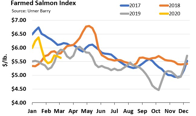 ANALYSIS: Salmon at Retail Remains Active; Shift in Market Share for Whole Fish