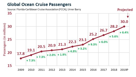 ANALYSIS: A Look at the Impact of the Coronavirus on the Cruise Industry