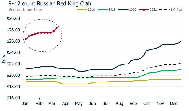 ANALYSIS: King Crab Pricing at All-time Highs