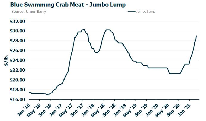 ANALYSIS: Supply Situation for Blue Swimming Crab Meat Market Remains Strained
