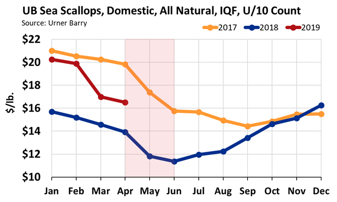 ANALYSIS: Unsettled 2019 Scallop Season Start
