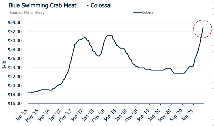 ANALYSIS: Ramadan Brings New Supply Constraints to Crab Meat Market
