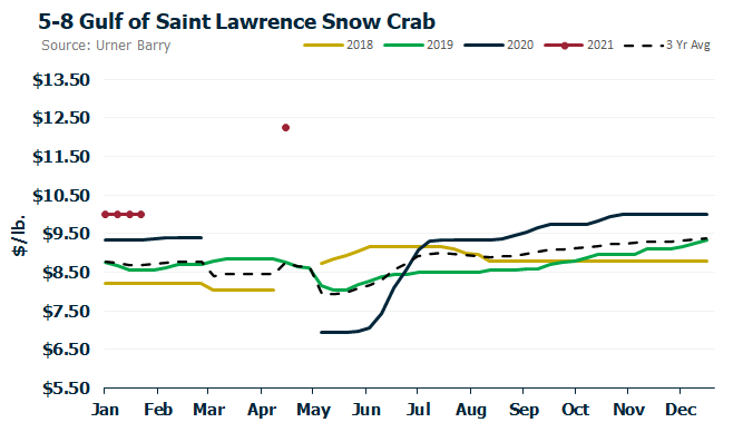 ANALYSIS: Snow Crab Update; Pricing in Record Territory