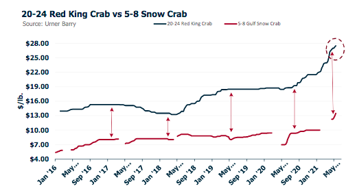 ANALYSIS: Spread Between King and Snow Crab Highest Ever