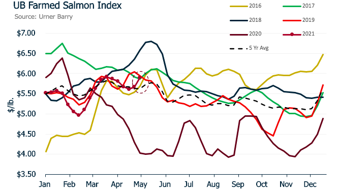 ANALYSIS: Farmed Salmon Market on the Move