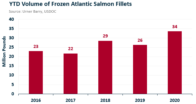 ANALYSIS: Frozen Salmon Market Slips Amid Lack of Foodservice Demand