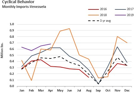 ANALYSIS: Venezuela Crab Meat Imports into U.S. Drop Dramatically
