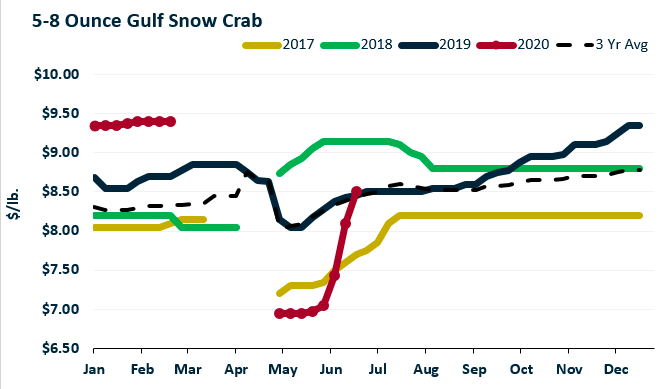 ANALYSIS: Pricing For Snow Crab Above Year-to-Date Levels