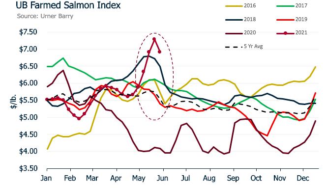 ANALYSIS: Farmed Salmon Index Sees Drastic Drop Post Memorial Day Weekend