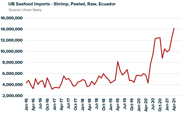 ANALYSIS: Ecuador Shrimp Producers Appear Committed to Value Adding