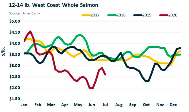 ANALYSIS: Farmed Salmon Taking a Hit as COVID-19 Cases Increase Around the Country