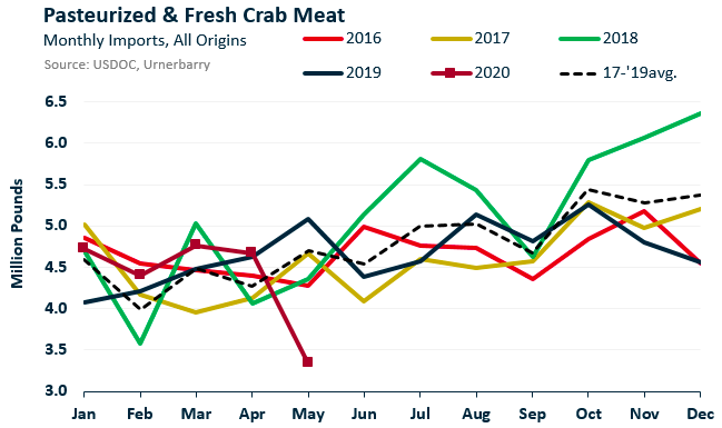 ANALYSIS: Crab Meat Imports Down Sharply for May