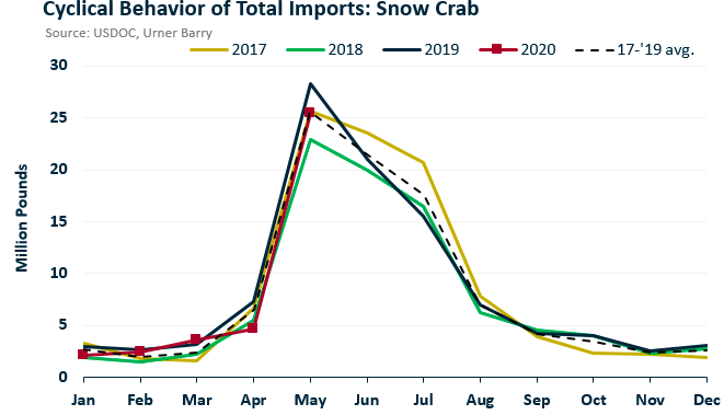 ANALYSIS: Snow Crab Entering U.S. Market Right Along With 3-Year Average