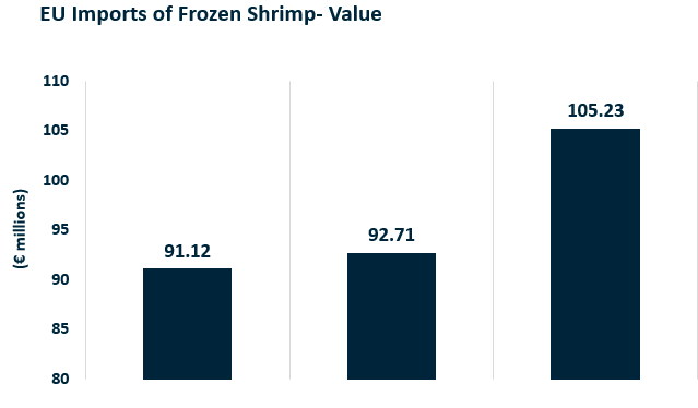 ANALYSIS: European Imports of Frozen Shrimp Dip in April as Quarantine Issues Linger