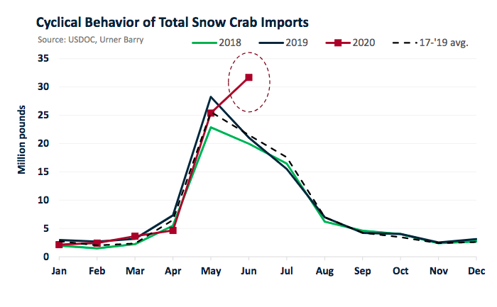 ANALYSIS: June Snow Crab Imports Significantly Higher Than Cyclical Behavior; Up 47% From June 2019