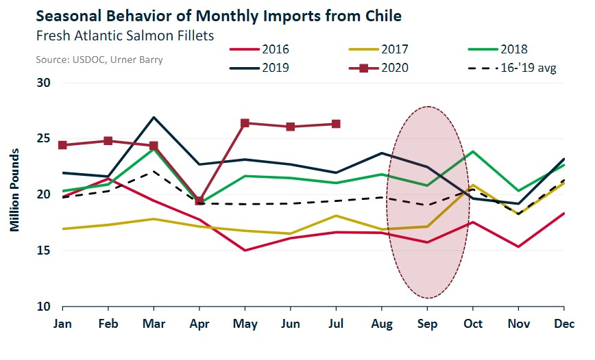 ANALYSIS: Upward Pricing Pressure for Chilean Salmon Ahead of Holiday