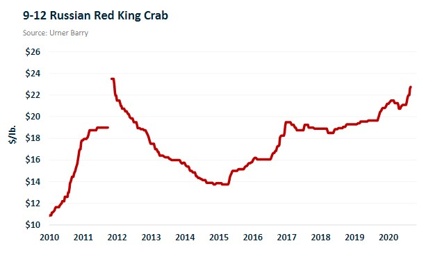 ANALYSIS: Overall King Crab Imports Down 5.4%; 9-12 Russian Reds at 52-Week High