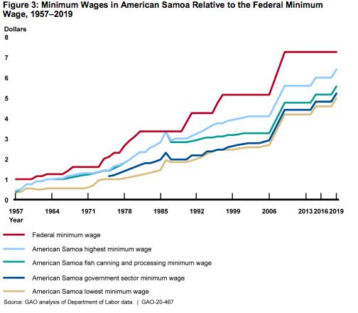 Can StarKist Samoa Survive a Minimum Wage Increase?