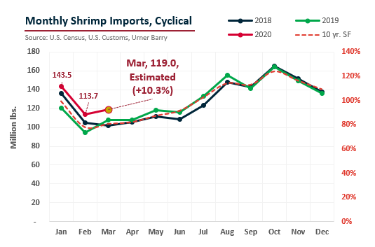 ANALYSIS: Q1 Shrimp Imports Predicted to Sit at Record High