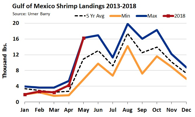 ANALYSIS: May Gulf of Mexico Shrimp Landings Largest Since May 2009